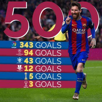 Infographic: Tất tần tật về 500 bàn thắng của Messi ở Barca