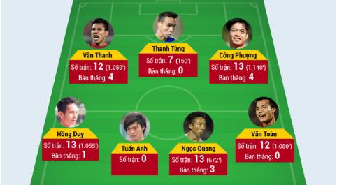 HLV Hữu Thắng xếp 11 cầu thủ HAGL đá chính trước U20 Argentina?