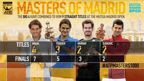 Djokovic, Murray trước thử thách mang tên Nadal ở Madrid