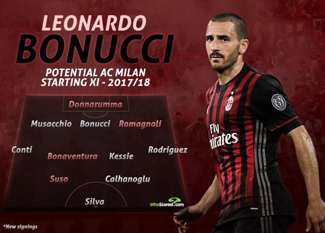 Vincenzo Montella sẽ sử dụng Bonucci như thế nào?