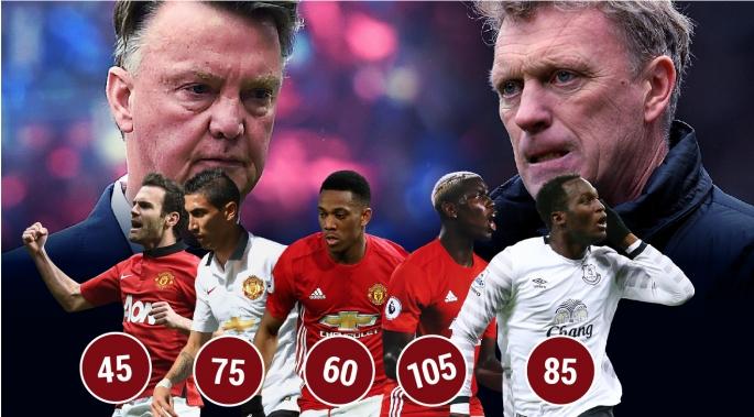 """Choáng với số tiền khổng lồ mà Man Utd đã """"đốt"""" trong 5 mùa giải qua trên TTCN"""