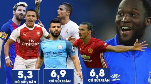 Ở tuổi 24, Lukaku như thế nào so với những Messi, Ronaldo, Ibra…?