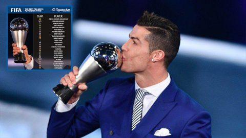 FIFA công bố danh sách rút gọn giải thưởng cầu thủ xuất sắc nhất thế giới 2017: 24 anh tài lộ diện
