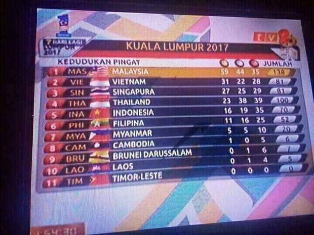 Lại nhầm lẫn quốc kỳ, Malaysia muối mặt xin lỗi thêm lần nữa