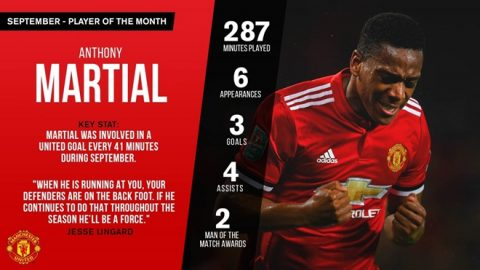 Vượt mặt Lukaku, Martial giành giải cầu thủ xuất sắc nhất tháng 9 của M.U