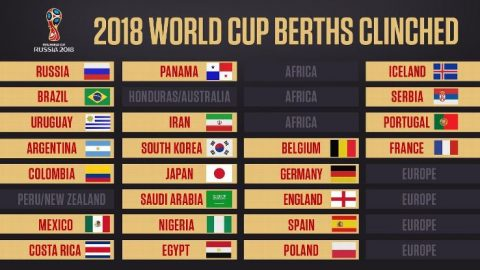 Điểm mặt những anh tài đã chắc suất đến Nga dự World Cup 2018