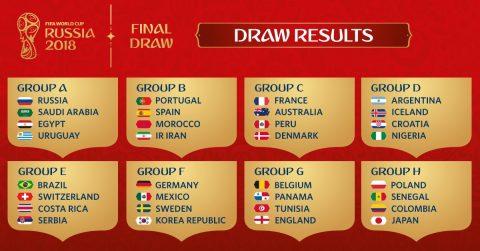Đánh giá 8 bảng đấu tại World Cup 2018