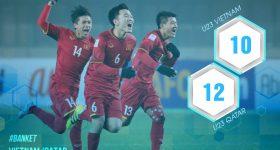 Những thống kê cho thấy U23 Qatar không quá vượt trội U23 Việt Nam