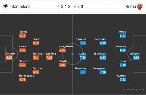 dh Sampdoria vs AS Roma