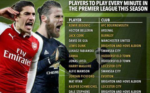 Điểm mặt 14 'máy cày' tại Premier League mùa này