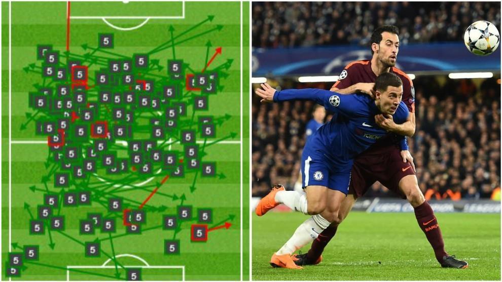 Busquets lập kỷ lục về chuyền bóng trong trận Chelsea – Barca