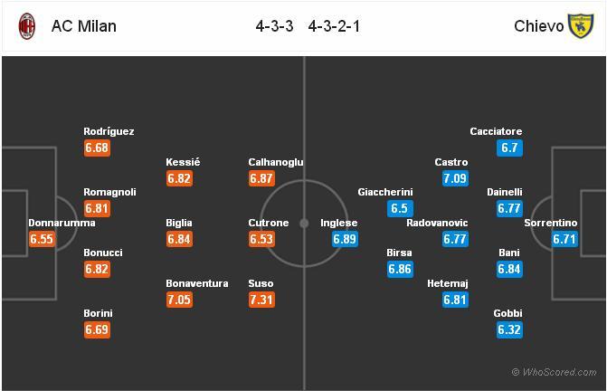 Đội hình AC vs Chievo