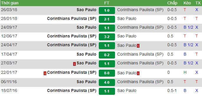Corinthians vs Sao Paulo