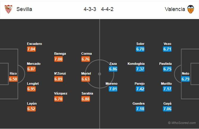 Mibet nhận định Sevilla vs Valencia,  Đứng vững tại hiểm địa