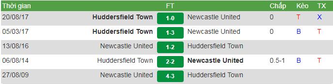 đối đầu Huddersfield vs Newcastle