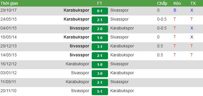 đối đầu Kara vs Sivas