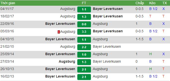 đối đầu Leverkusen vs Augsburg