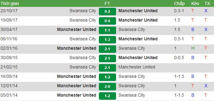 đối đầu MU vs Swansea
