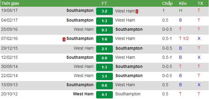 Đối đầu South vs West