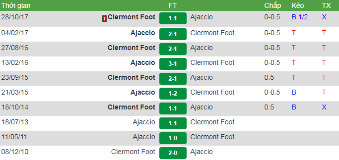 đối đầu ajaccio vs Clermont