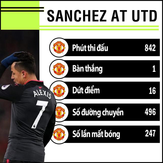 Thành tích của Sanchez