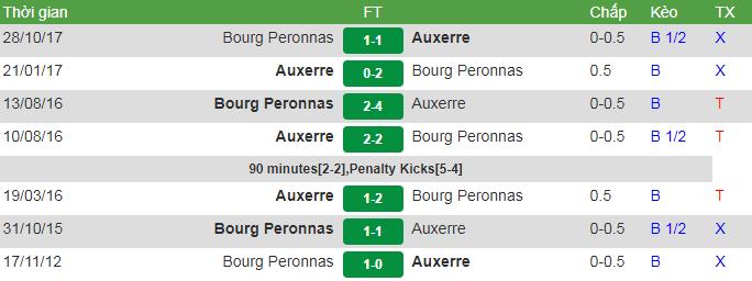 đối đầu Auxerre vs Bourg