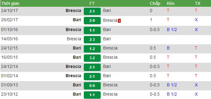 thành tích đối đầu bresciavsbari