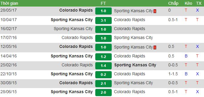 Colorado vs SK