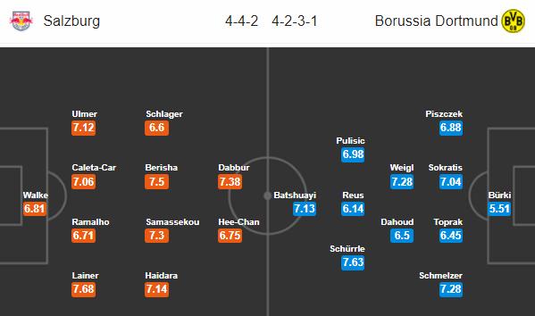 doi hinh du kien Salzburg vs Dortmund