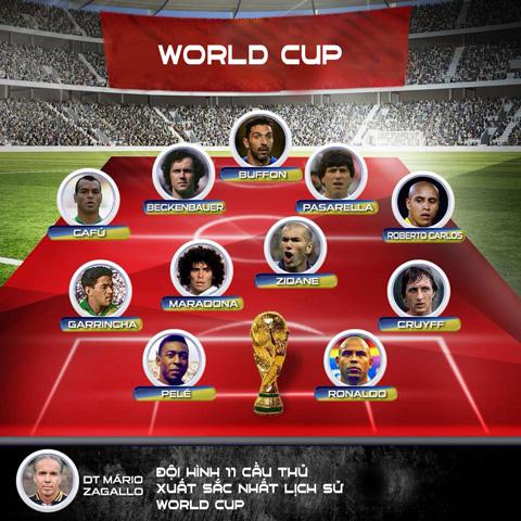 doi hinh tieu bieu nhat lich su cac ky world cup