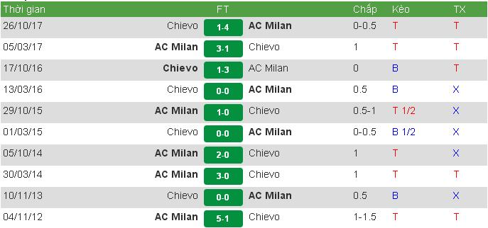 AC vs Chievo