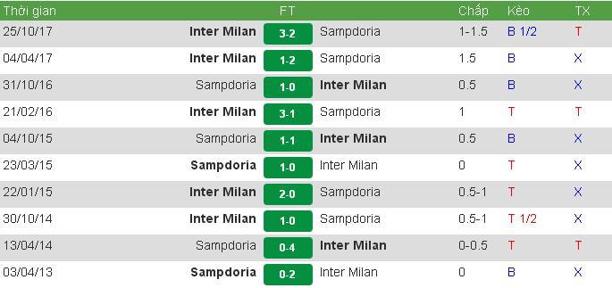Đối đầu Sam vs Inter