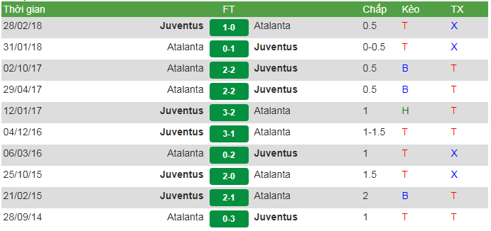 đối đầu Juventus vs atalanta