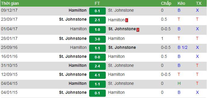 St Johnstonevs Hamilton