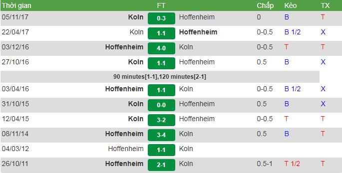 đối đầu Hoffenheim vs Koln