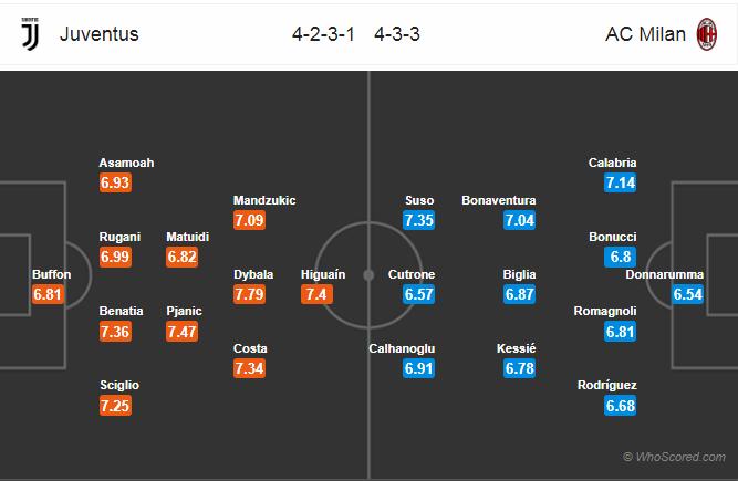 đội hình Juve vs AC