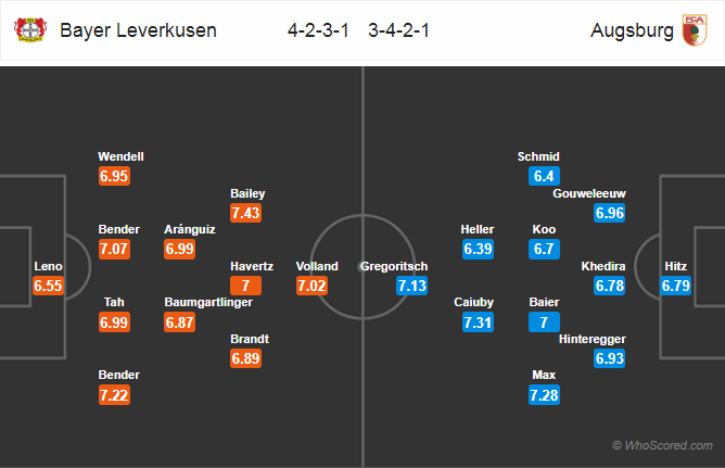 đội hình dự kiến Leverkusen vs Augsburg
