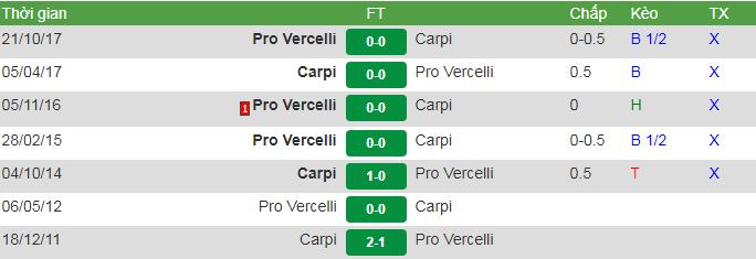 đối đầu Pro vs Carpi