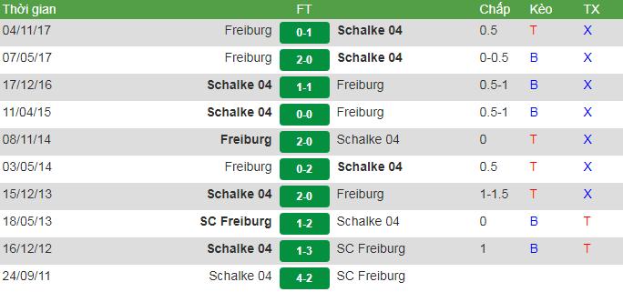 đối đầu Schalke vs Freiburg