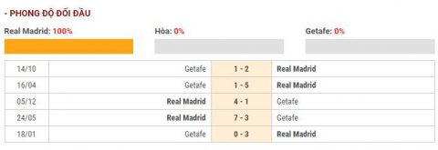 thong ke real vs getafe