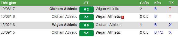 đối đầu Wigan vs Oldham