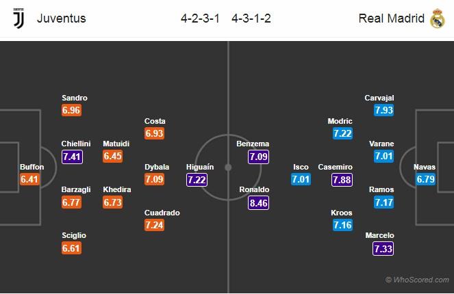 DH-Juventus-vs-Real-Madrid