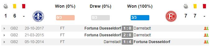 đối đầu Darm vs Duess