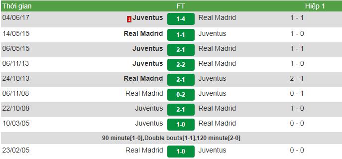 đối đầu Real vs Juve