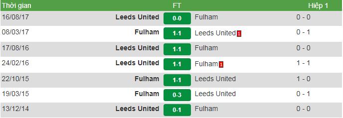 Doidau Leeds vs Ful