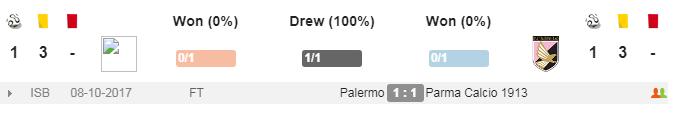 Đối đầu Parma vs Palermo
