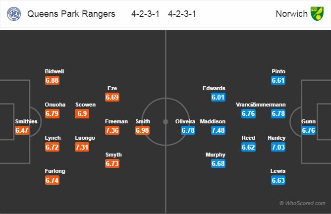 đội hình QPR vs Norich