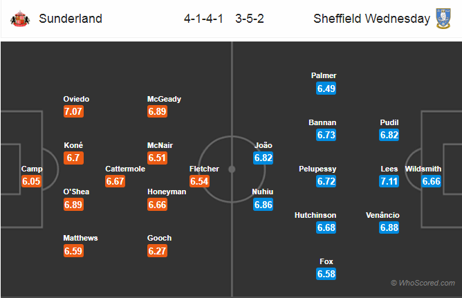 đội hình Sunderland vs Sheffield Wednesday