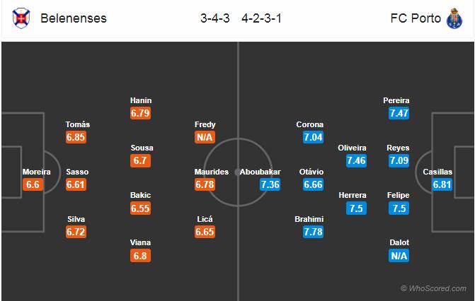 Đội hình Bele vs Porto