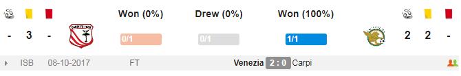 Carpi vs Venezia
